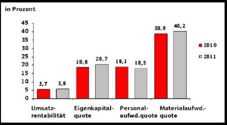 Bild: Grafik zur Pressemitteilung des Deutschen Sparkassen- und Giroverbands