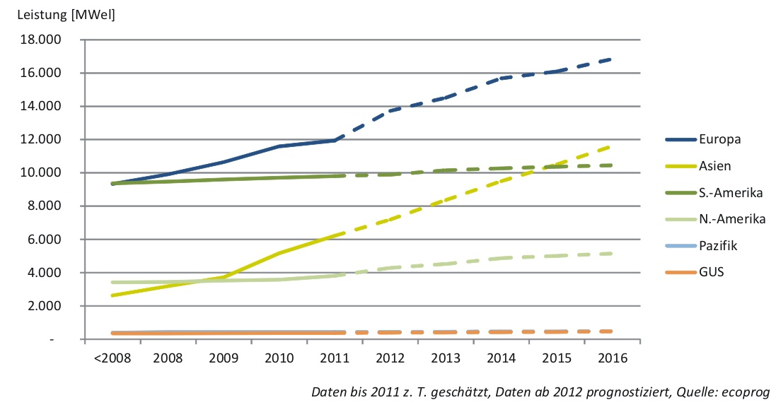 Marktstudie Biomasse Stromerzeugung Aus Biomasse Boomt Weltweit