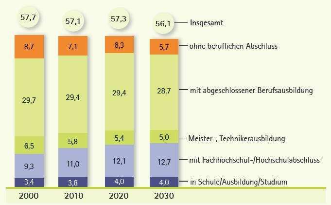 Benötigtes Arbeitsvolumen nach Qualifikationen / IAB