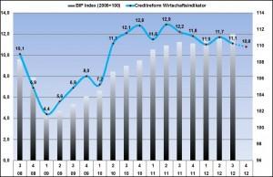 Grafik: Creditreform Wirtschaftsindikator