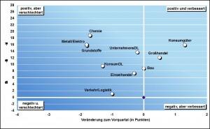 Grafik: Creditreform