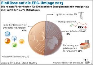 EEG Umlage 2013 / Quellen: ÜNB, BEE, Agentur für Erneuerbare Energien