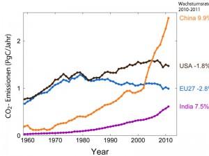 Globale Kohlendioxid-Emissionen auf neuem Höchststand