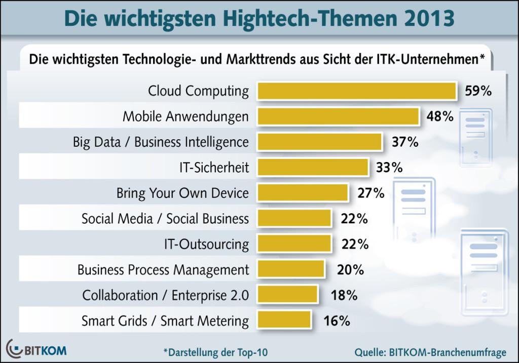 Big Data / Cloud Computing / Mobile / ITK / BITKOM