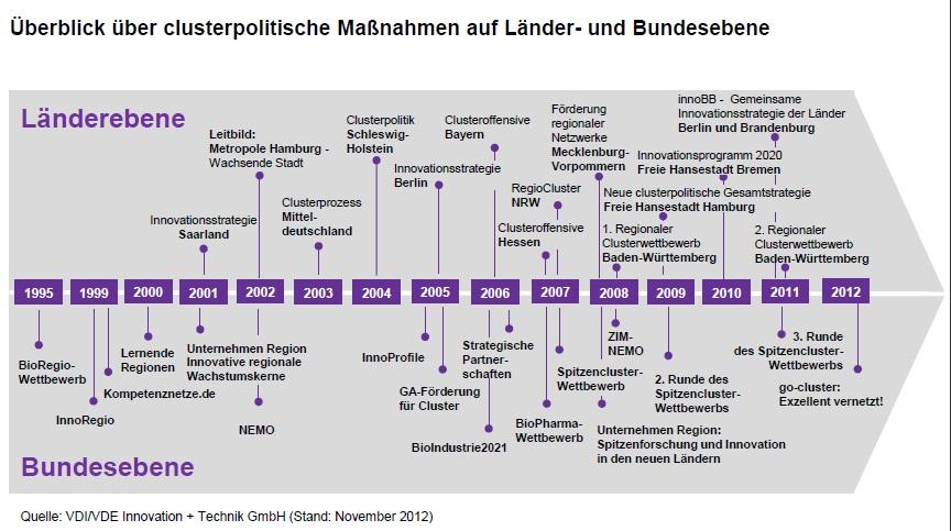Clusterpolitik, Cluster / Quelle: VDI/VDE Innovation + Technik GmbH