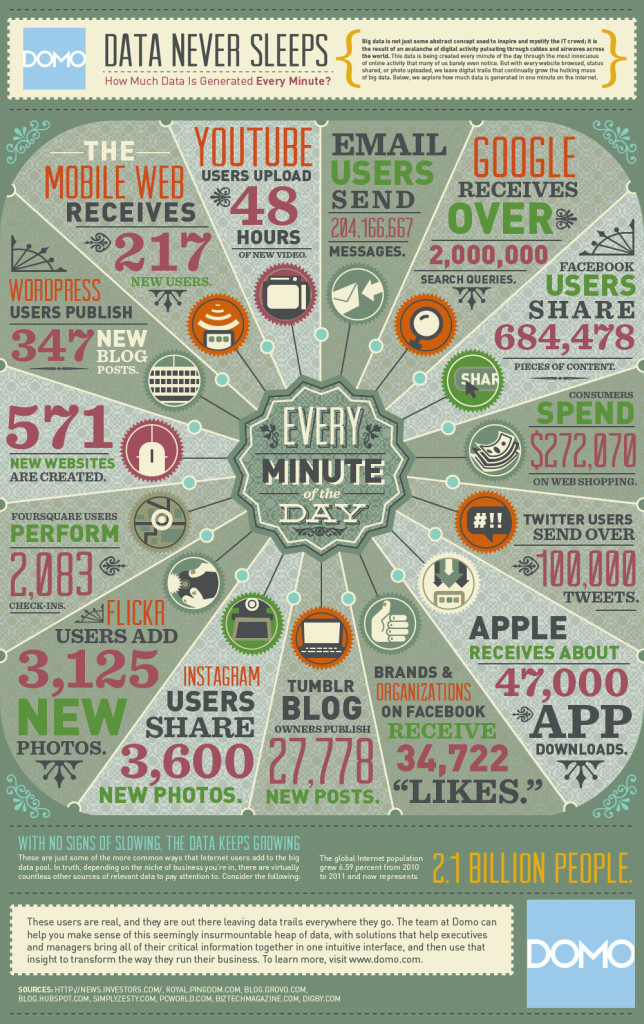 Daten, Infografik, Internet, Social Media / data in one minute / Bildquelle: DOMO