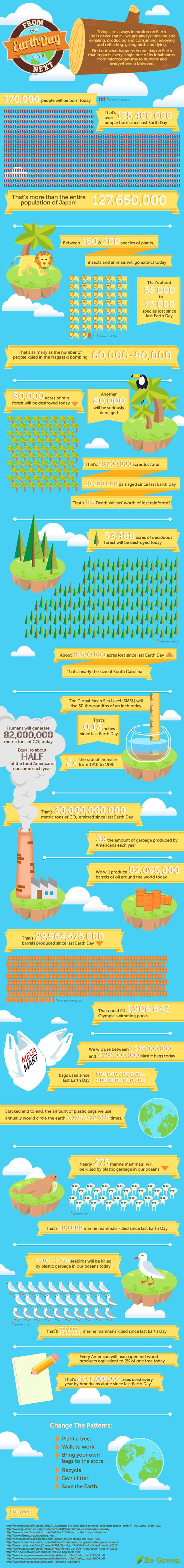 be green, Ökosystem, Infografik