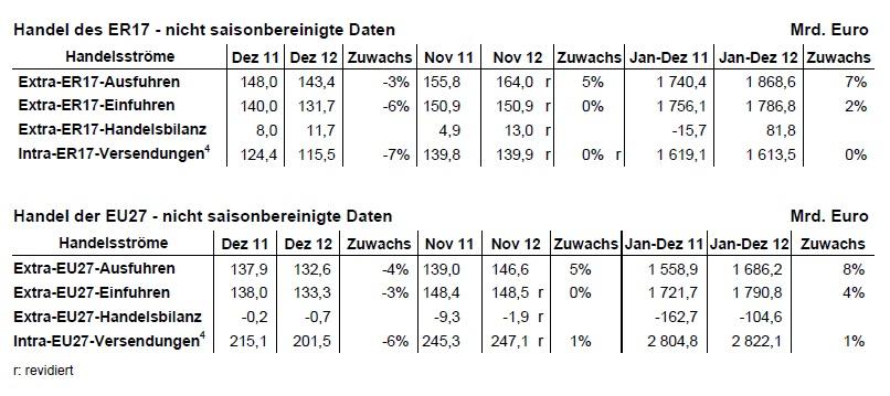 Tabelle: Eurostat