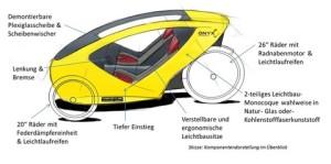Elektroauto, E-Auto