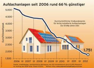 Solar, PV, Photovoltaik, Aufdachanlagen, heizen, Heizsysteme, Erneuerbare Energien, Infografik