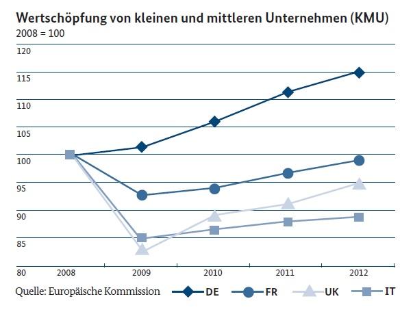 Mittelstand, KMU, EU-Kommission