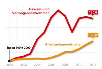 Reallöhne 2012, Statistisches Bundesamt, Hans-Böckler-Stiftung