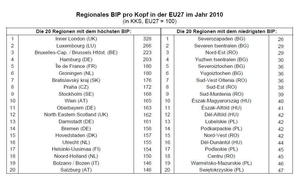 Regionales BIP in der EU 2013