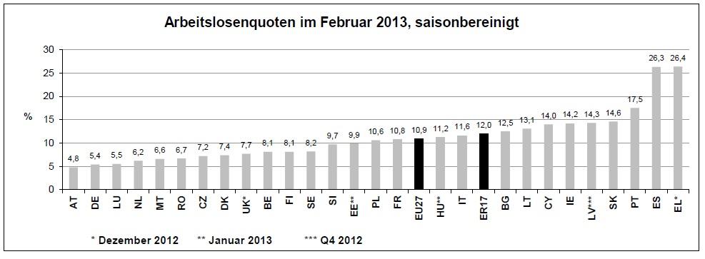Arbeitslosigkeit, EU-Vergleich, EU, Euroraum
