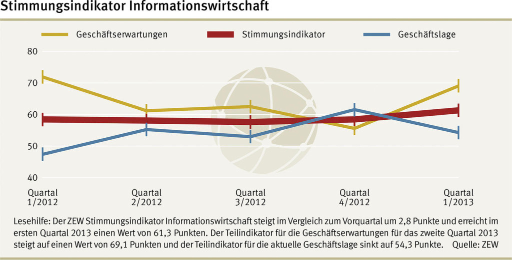 Informationswirtschaft, ITK, IKT, IT, Konjunktur, Prognose