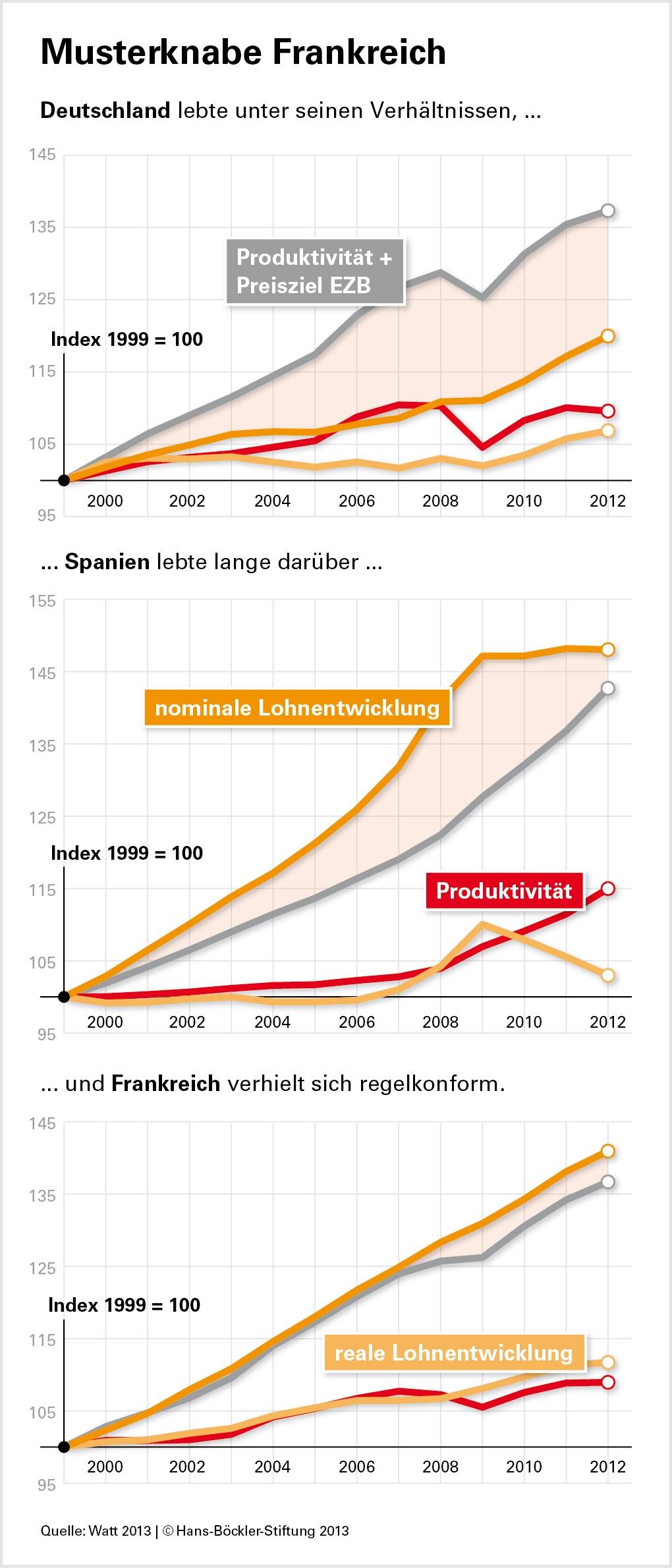 Lohnentwicklung, Löhne, Preisentwicklung, Produktivität, Deutschland, Frankreich