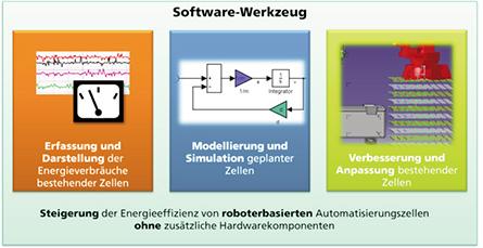 Bild 1 Baukasten zur Analyse des Roboterenergieverbrauchs / Fraunhofer IPA