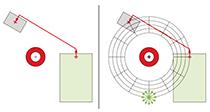 Bild 3 Suchraumreduktion durch Diskretisierung / Fraunhofer IPA