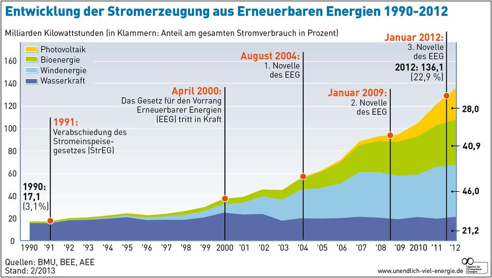 Stromerzeugung Entwicklung der Stromerzeugung aus Erneuerbaren Energien / Agentur für Erneuerbare Energien