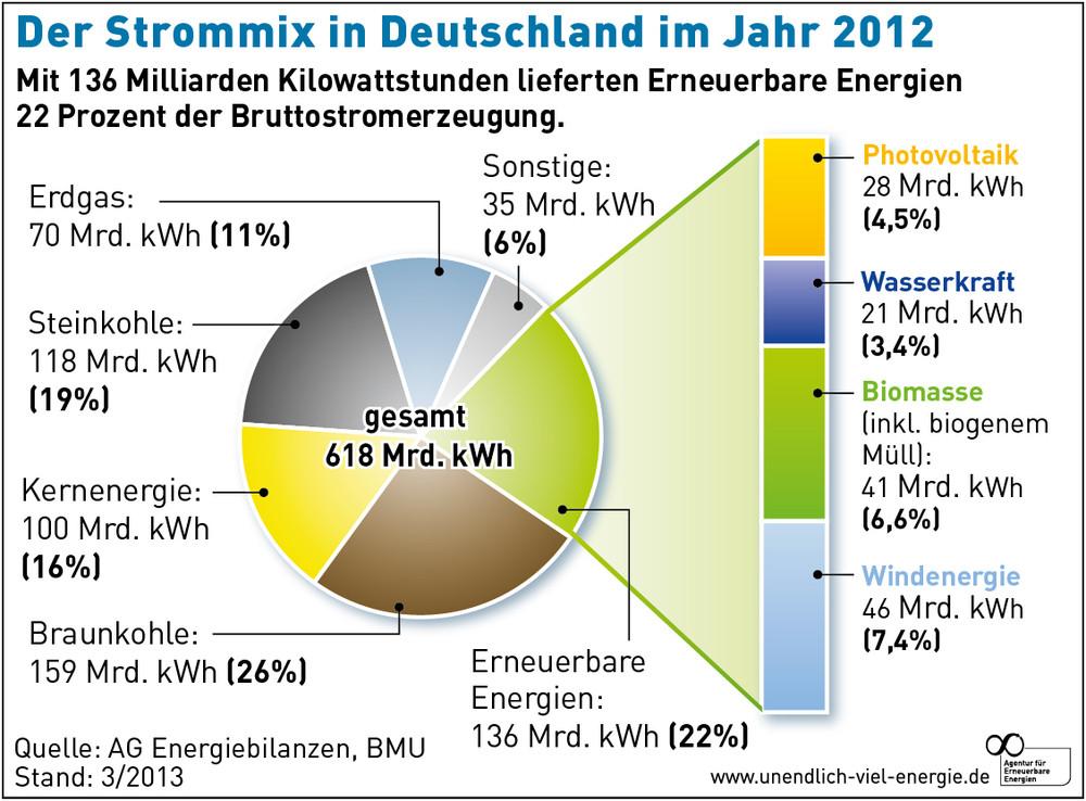 Strommix 2012 / Agentur für Erneuerbare Energien