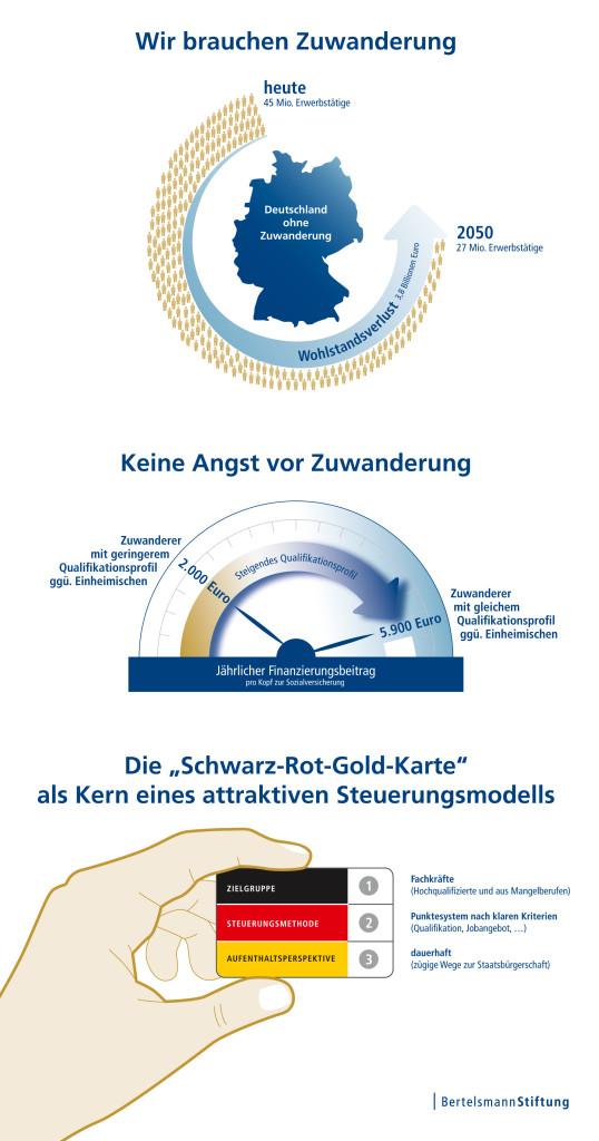 Konzept der Bertelsmann Stiftung zur Steuerung von Einwanderung