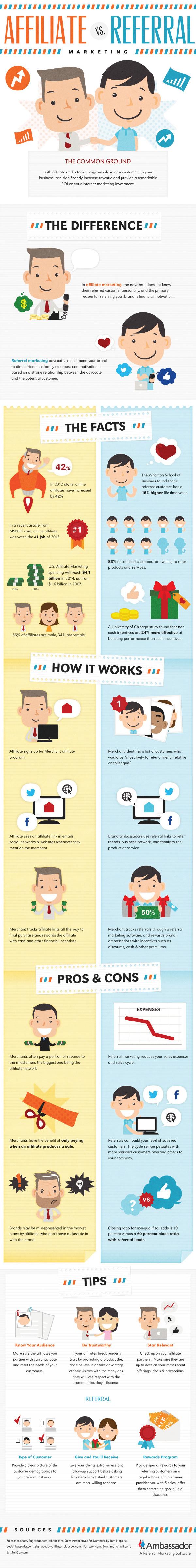 2 Infografiken zum Thema: Affiliate vs Referral Marketing