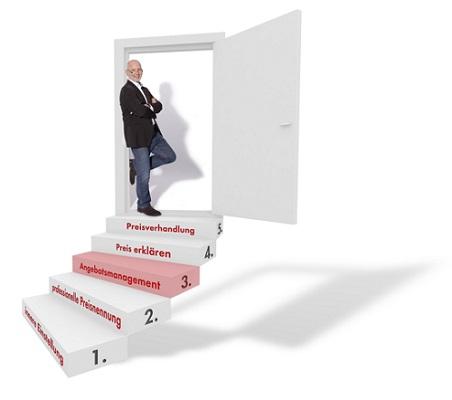 Erfolgreich Preise Verhandeln In 5 Stufen Stufe 3 Angebote