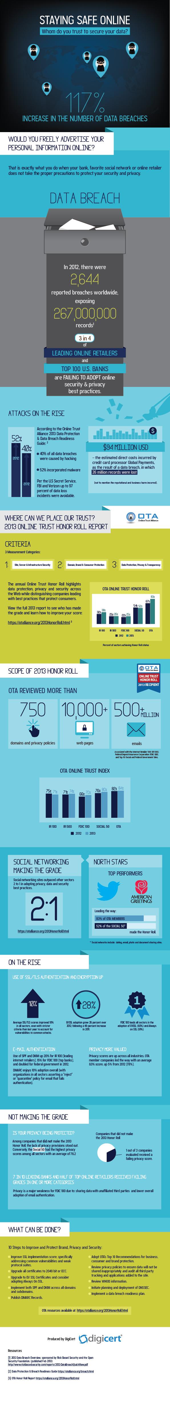 Wie bleiben Sie online sicher?