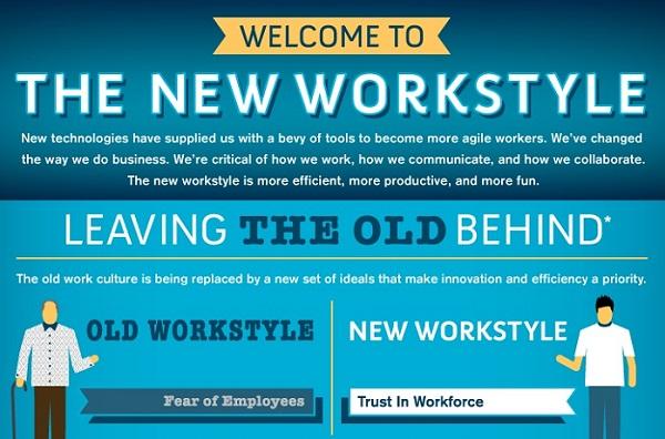 Arbeitsplatz der Zukunft und neue Arbeitsweise