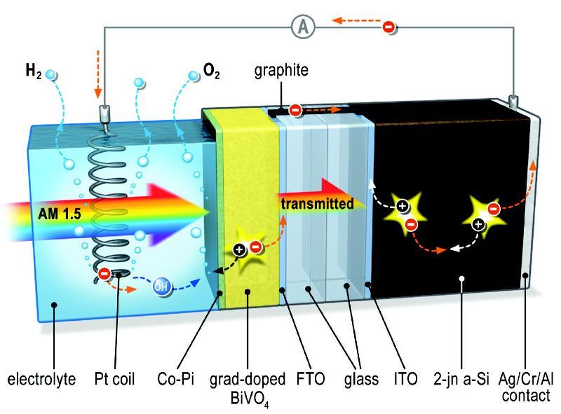 Solar, Wasserstoff, Helmholtz