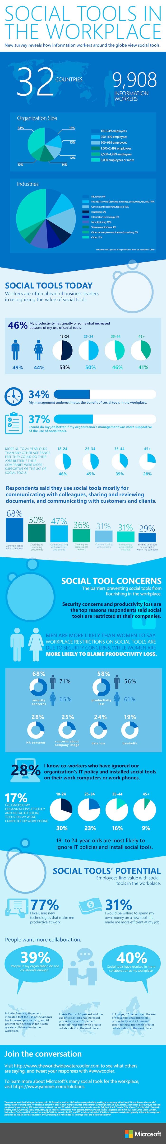 Social Tools, Social Media, Arbeitsplatz der Zukunft, Infografik