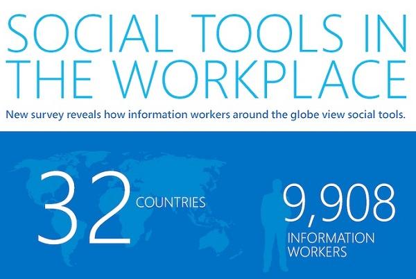 Social Tools, Social Media, Arbeitsplatz der Zukunft