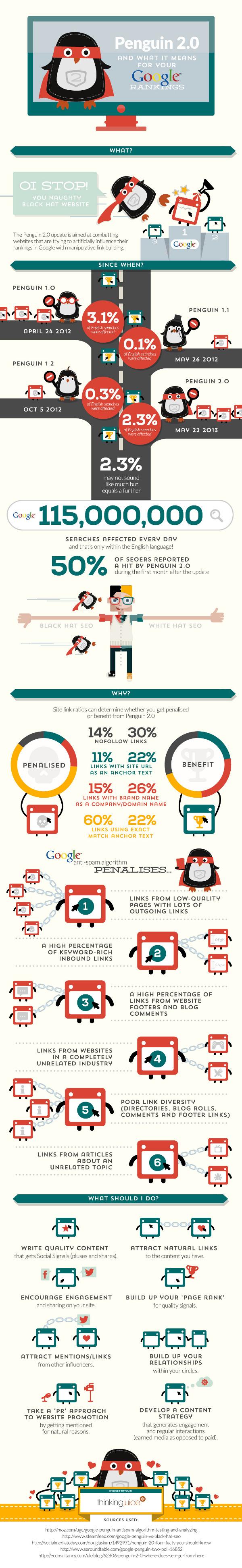 Alles über Googles Penguin Update 2.0