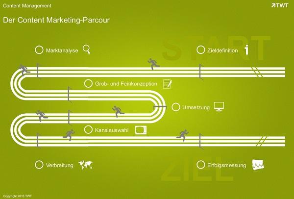 TWT, Content Marketing