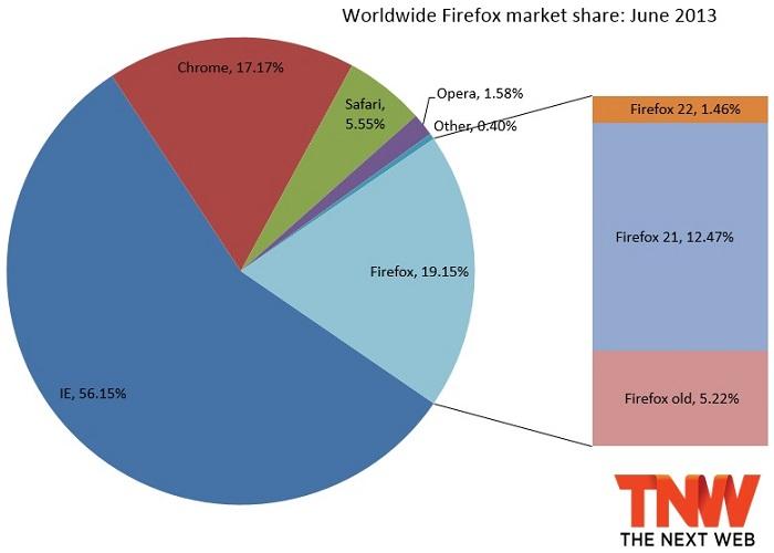 Firefox, Browser, Marktanteil