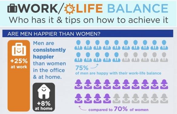 Arbeitsplatz der Zukunft, Work-Life-Balance