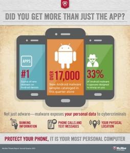 AndroidMalware Anstieg im 2. Quartal 2013