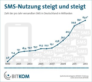 Trotz Apps: SMS boomt