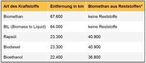Reichweitenvergleich Biokraftstoffe
