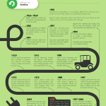 Elektroauto-Infografik