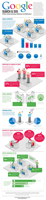 Infografik was Ottonormalverbraucher über SEO weiß
