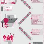 Wie entstehen Videospiele?