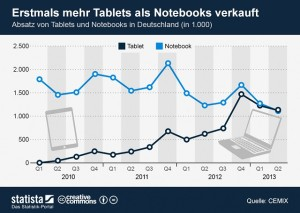 Absatz Notebooks, Tablets 2010 bis 2013