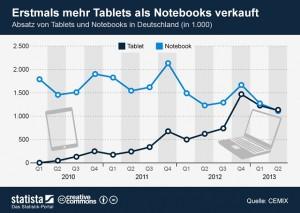 Absatz Notebooks, Tablets 2010 bis 2013