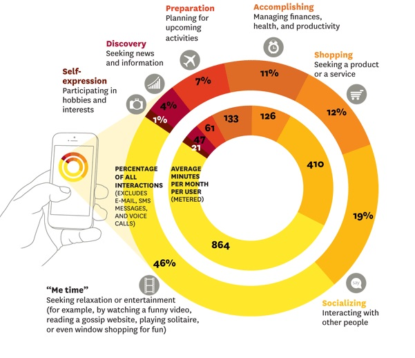 smartphonenutzung infografik