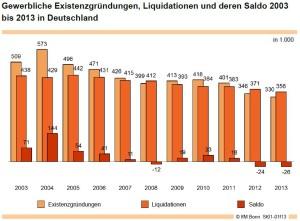 Gründungsstatistik 2013 IfM Bonn