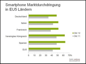 Smartphone-Marktdurchdringung in den fünf führenden europäischen Ländern