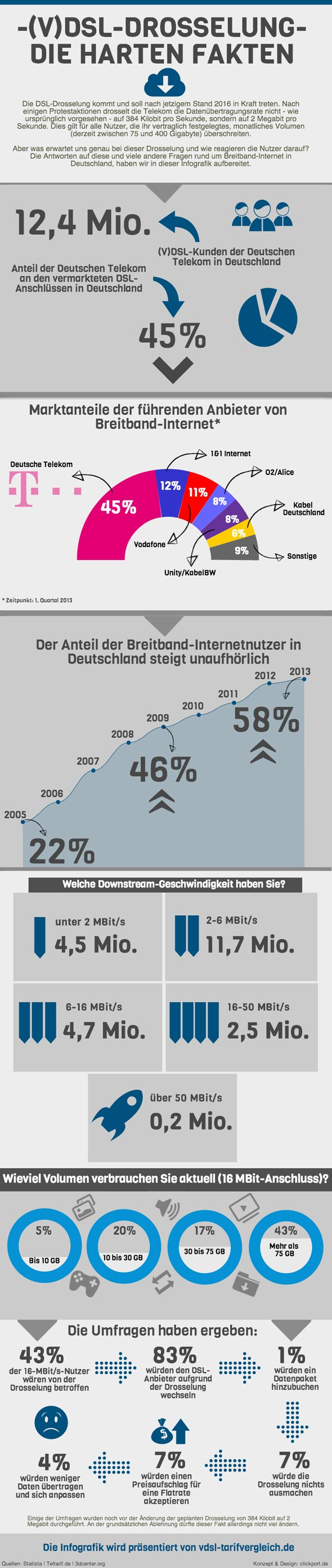 Drosselung Infografik