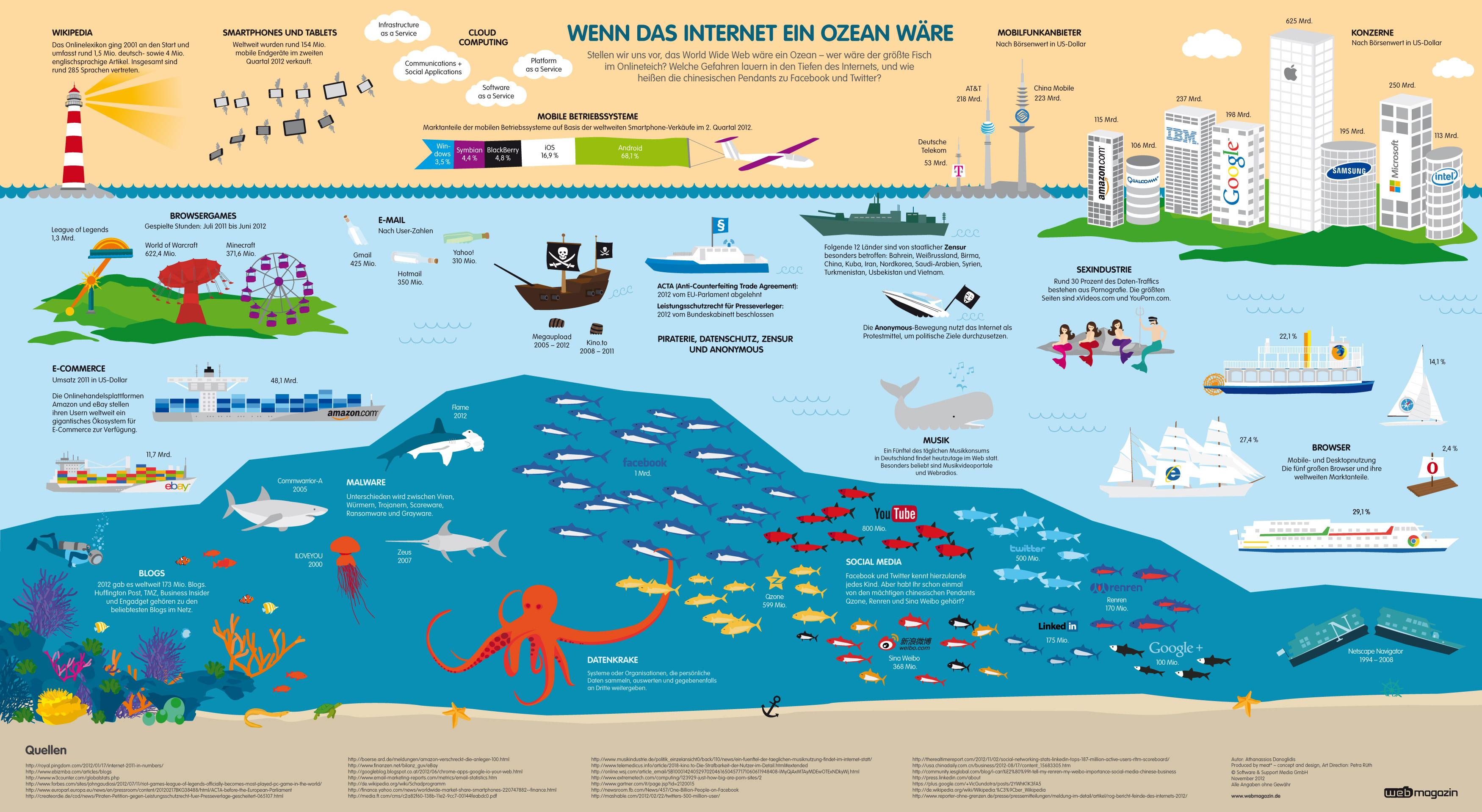 Wenn das Internet ein Ozean wäre