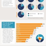 CareerBuilder®-Umfrage zum typischen Arbeitsplatz im internationalen Vergleich